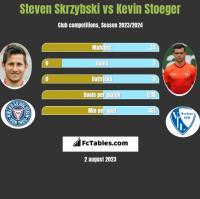 Steven Skrzybski vs Kevin Stoeger h2h player stats