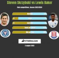 Steven Skrzybski vs Lewis Baker h2h player stats