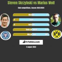 Steven Skrzybski vs Marius Wolf h2h player stats