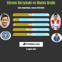 Steven Skrzybski vs Marko Grujic h2h player stats