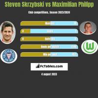 Steven Skrzybski vs Maximilian Philipp h2h player stats