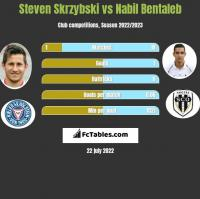 Steven Skrzybski vs Nabil Bentaleb h2h player stats