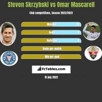 Steven Skrzybski vs Omar Mascarell h2h player stats