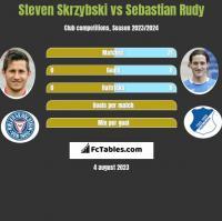 Steven Skrzybski vs Sebastian Rudy h2h player stats