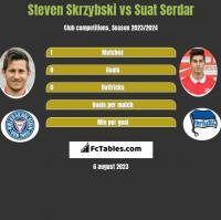 Steven Skrzybski vs Suat Serdar h2h player stats