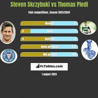 Steven Skrzybski vs Thomas Pledl h2h player stats