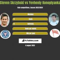 Steven Skrzybski vs Yevheniy Konoplyanka h2h player stats