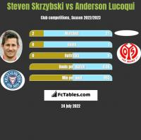 Steven Skrzybski vs Anderson Lucoqui h2h player stats