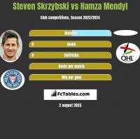 Steven Skrzybski vs Hamza Mendyl h2h player stats