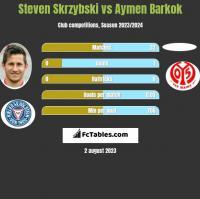Steven Skrzybski vs Aymen Barkok h2h player stats