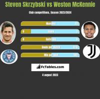 Steven Skrzybski vs Weston McKennie h2h player stats
