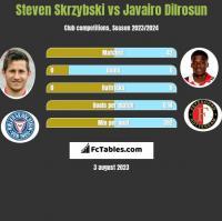 Steven Skrzybski vs Javairo Dilrosun h2h player stats