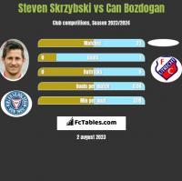 Steven Skrzybski vs Can Bozdogan h2h player stats