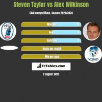 Steven Taylor vs Alex Wilkinson h2h player stats