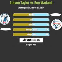 Steven Taylor vs Ben Warland h2h player stats