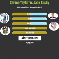 Steven Taylor vs Jack Clisby h2h player stats