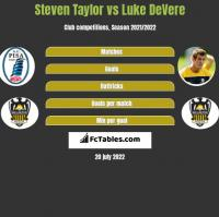 Steven Taylor vs Luke DeVere h2h player stats
