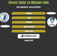 Steven Taylor vs Michael Zullo h2h player stats