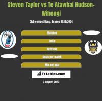 Steven Taylor vs Te Atawhai Hudson-Wihongi h2h player stats