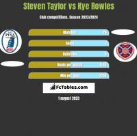 Steven Taylor vs Kye Rowles h2h player stats