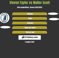 Steven Taylor vs Walter Scott h2h player stats