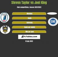 Steven Taylor vs Joel King h2h player stats