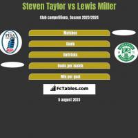 Steven Taylor vs Lewis Miller h2h player stats