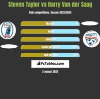 Steven Taylor vs Harry Van der Saag h2h player stats