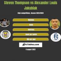 Steven Thompson vs Alexander Louis Jakubiak h2h player stats