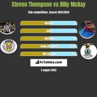 Steven Thompson vs Billy McKay h2h player stats