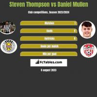 Steven Thompson vs Daniel Mullen h2h player stats