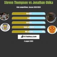 Steven Thompson vs Jonathan Obika h2h player stats