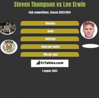 Steven Thompson vs Lee Erwin h2h player stats