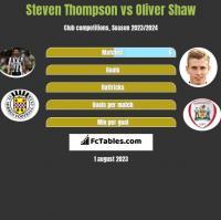 Steven Thompson vs Oliver Shaw h2h player stats