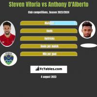 Steven Vitoria vs Anthony D'Alberto h2h player stats