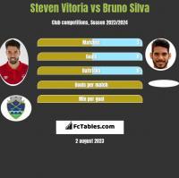 Steven Vitoria vs Bruno Silva h2h player stats