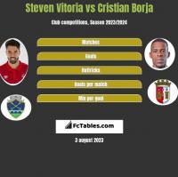Steven Vitoria vs Cristian Borja h2h player stats