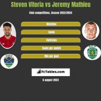 Steven Vitoria vs Jeremy Mathieu h2h player stats