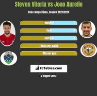 Steven Vitoria vs Joao Aurelio h2h player stats