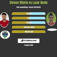 Steven Vitoria vs Lazar Rosic h2h player stats