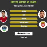 Steven Vitoria vs Lucas h2h player stats