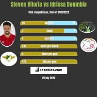 Steven Vitoria vs Idrissa Doumbia h2h player stats