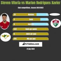 Steven Vitoria vs Marlon Rodrigues Xavier h2h player stats