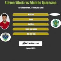 Steven Vitoria vs Eduardo Quaresma h2h player stats