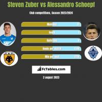Steven Zuber vs Alessandro Schoepf h2h player stats