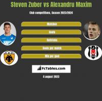Steven Zuber vs Alexandru Maxim h2h player stats