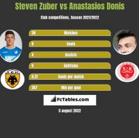 Steven Zuber vs Anastasios Donis h2h player stats