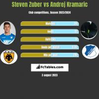 Steven Zuber vs Andrej Kramaric h2h player stats
