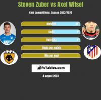 Steven Zuber vs Axel Witsel h2h player stats