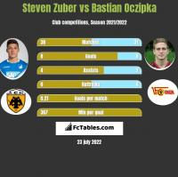Steven Zuber vs Bastian Oczipka h2h player stats